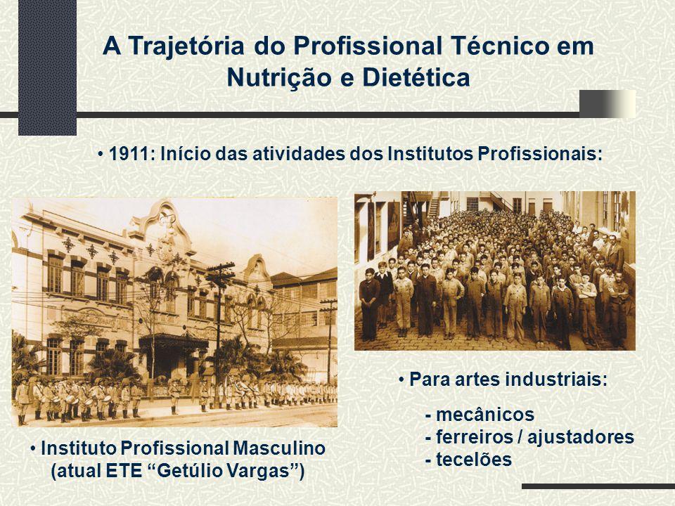 A Trajetória do Profissional Técnico em Nutrição e Dietética 1911: Início das atividades dos Institutos Profissionais: Para artes industriais: - mecânicos - ferreiros / ajustadores - tecelões Instituto Profissional Masculino (atual ETE Getúlio Vargas)