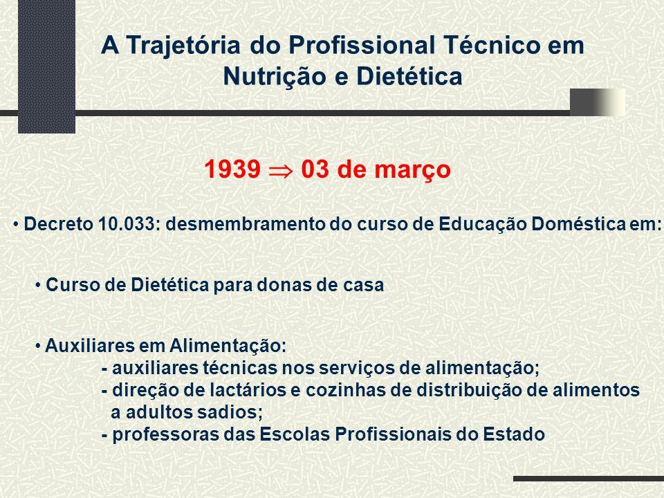 A Trajetória do Profissional Técnico em Nutrição e Dietética 1939 03 de março Decreto 10.033: desmembramento do curso de Educação Doméstica em: Curso