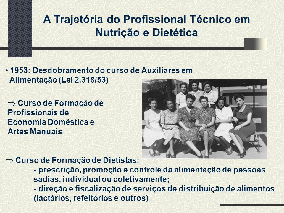 A Trajetória do Profissional Técnico em Nutrição e Dietética 1953: Desdobramento do curso de Auxiliares em Alimentação (Lei 2.318/53) Curso de Formaçã
