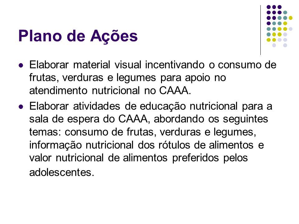 Plano de Ações Elaborar material visual incentivando o consumo de frutas, verduras e legumes para apoio no atendimento nutricional no CAAA.