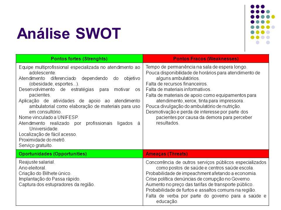 Análise SWOT Pontos fortes (Strenghts)Pontos Fracos (Weaknesses) Equipe multiprofissional especializada no atendimento ao adolescente.