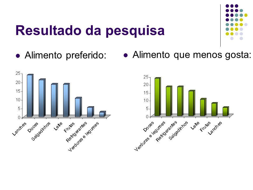 Resultado da pesquisa Alimento preferido: Alimento que menos gosta: