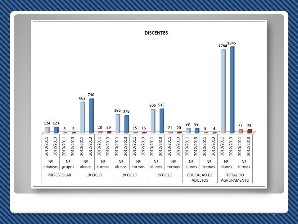 14 2.Resultados Sociais OBJETIVOS Evitar o abandono escolar.