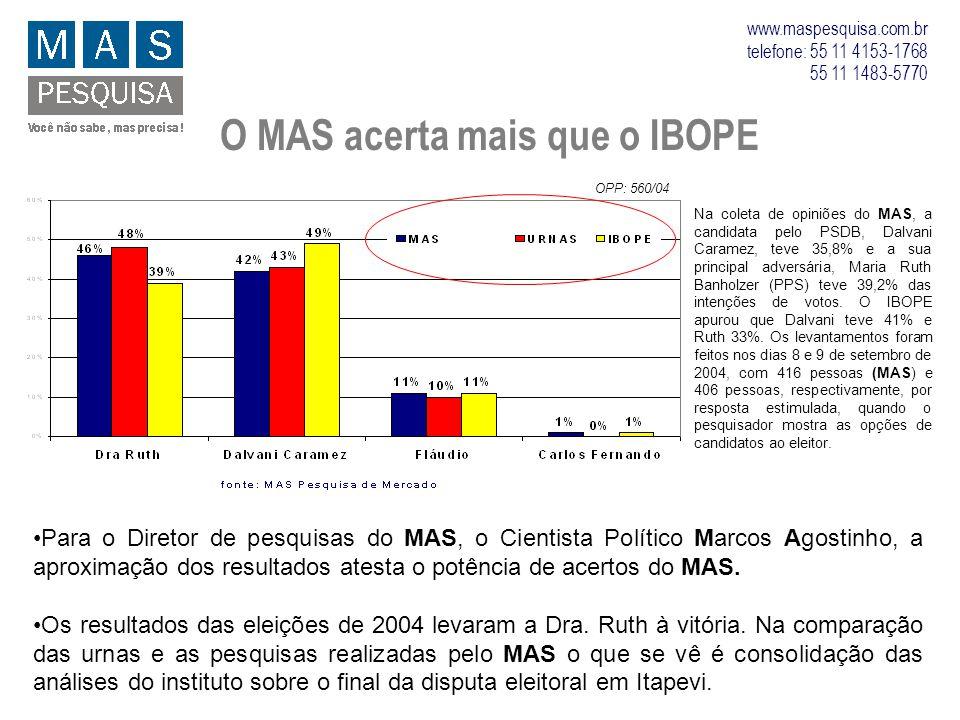 O MAS acerta mais que o IBOPE Na coleta de opiniões do MAS, a candidata pelo PSDB, Dalvani Caramez, teve 35,8% e a sua principal adversária, Maria Rut