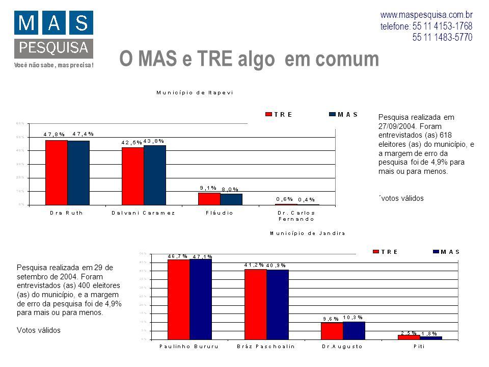 O MAS e TRE algo em comum Pesquisa realizada em 27/09/2004. Foram entrevistados (as) 618 eleitores (as) do município, e a margem de erro da pesquisa f