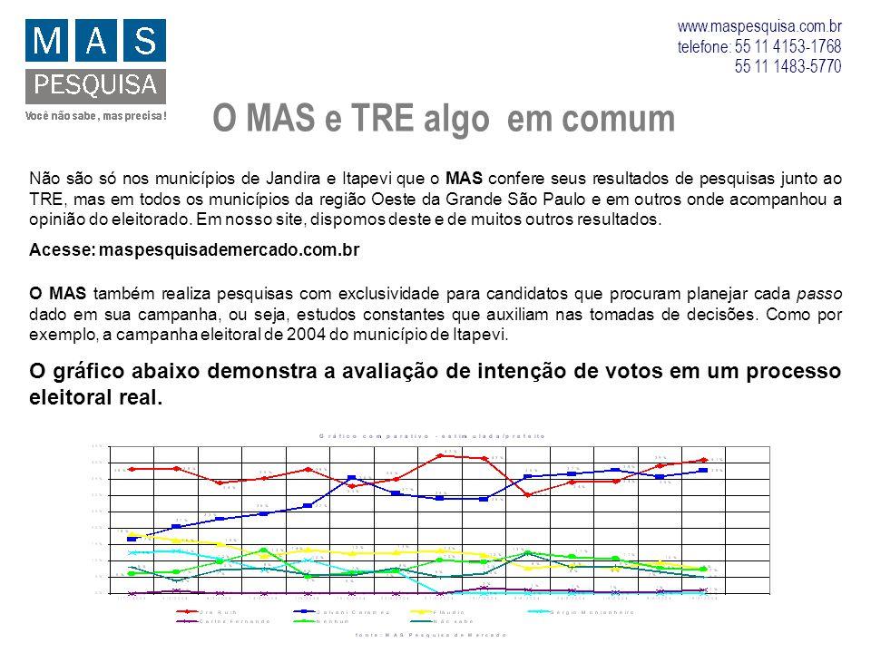 O MAS e TRE algo em comum Não são só nos municípios de Jandira e Itapevi que o MAS confere seus resultados de pesquisas junto ao TRE, mas em todos os