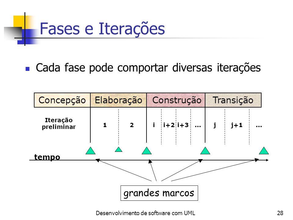 Desenvolvimento de software com UML28 Fases e Iterações Cada fase pode comportar diversas iterações ConcepçãoElaboraçãoConstruçãoTransição tempo Itera