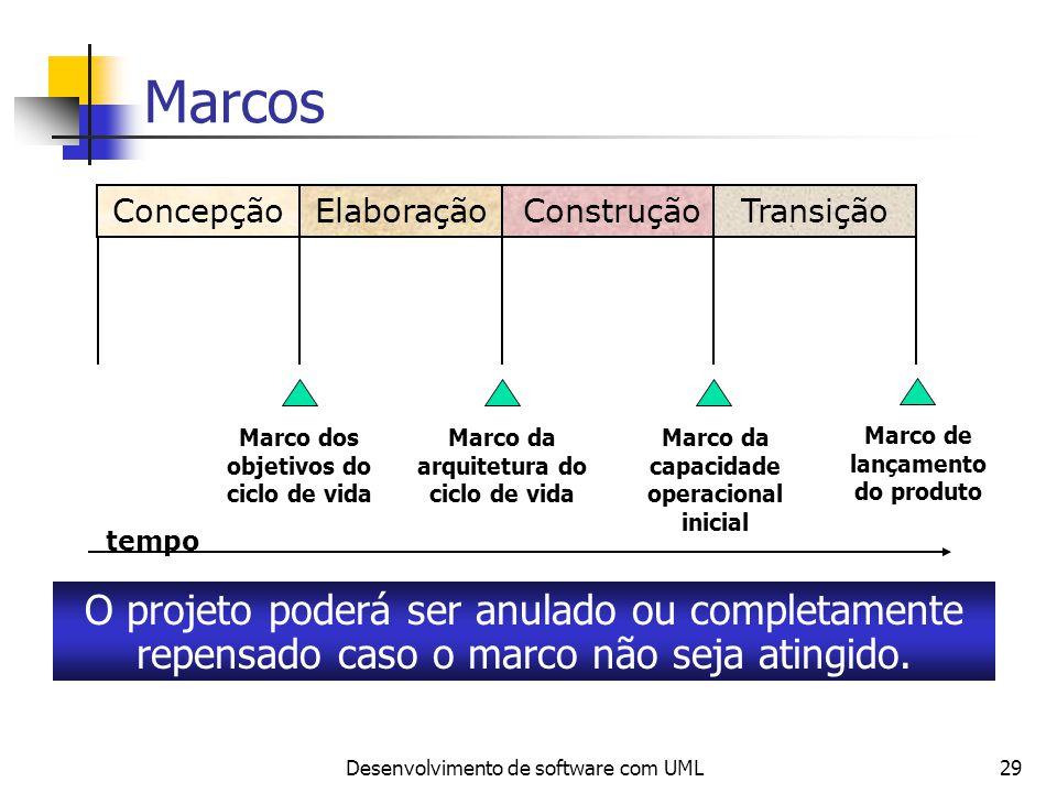 Desenvolvimento de software com UML29 ConcepçãoElaboraçãoConstruçãoTransição Marco dos objetivos do ciclo de vida Marco da arquitetura do ciclo de vid