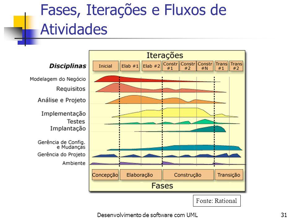 Desenvolvimento de software com UML31 Fases, Iterações e Fluxos de Atividades Fonte: Rational