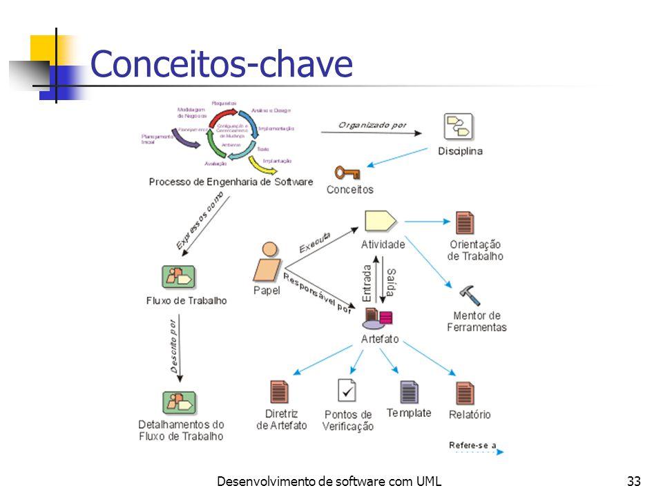 Desenvolvimento de software com UML33 Conceitos-chave