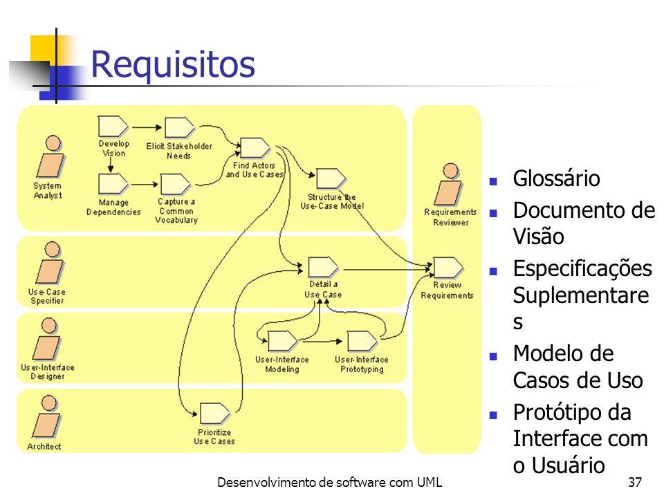 Desenvolvimento de software com UML37 Requisitos Glossário Documento de Visão Especificações Suplementare s Modelo de Casos de Uso Protótipo da Interf