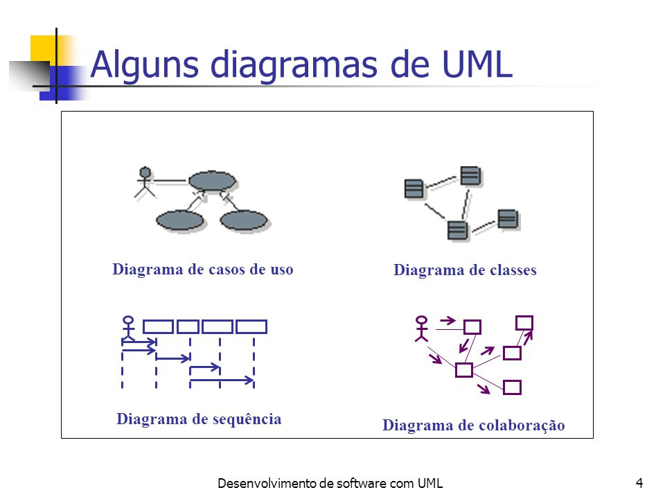 Desenvolvimento de software com UML4 Alguns diagramas de UML Diagrama de casos de uso Diagrama de classes Diagrama de sequência Diagrama de colaboraçã