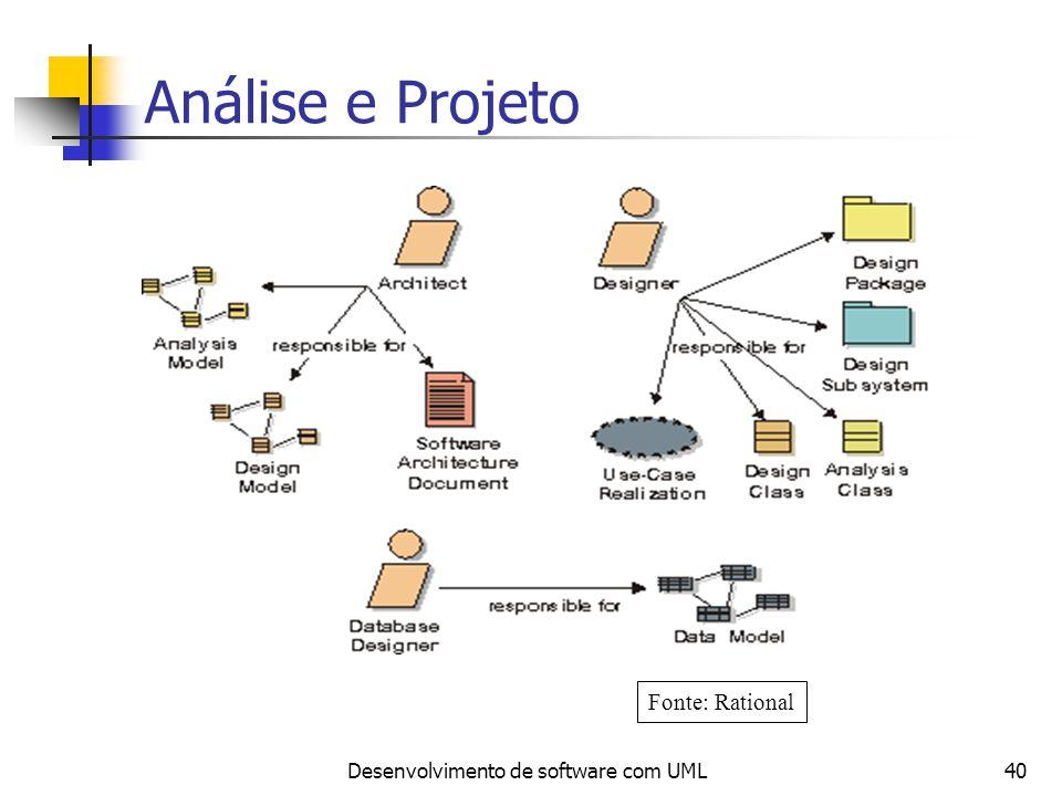 Desenvolvimento de software com UML40 Análise e Projeto Fonte: Rational