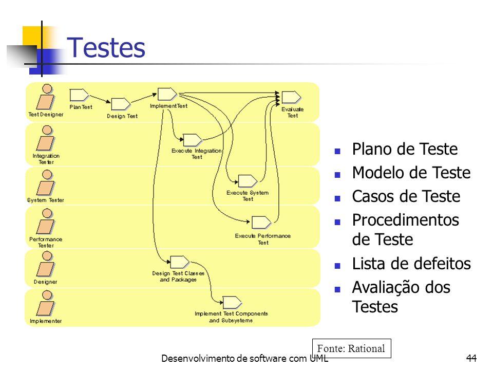 Desenvolvimento de software com UML44 Testes Plano de Teste Modelo de Teste Casos de Teste Procedimentos de Teste Lista de defeitos Avaliação dos Test