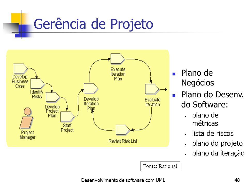 Desenvolvimento de software com UML48 Gerência de Projeto Plano de Negócios Plano do Desenv. do Software: plano de métricas lista de riscos plano do p