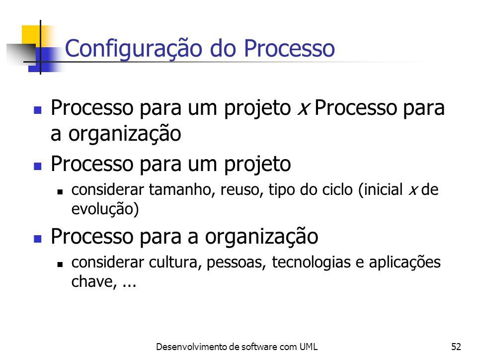 Desenvolvimento de software com UML52 Configuração do Processo Processo para um projeto x Processo para a organização Processo para um projeto conside
