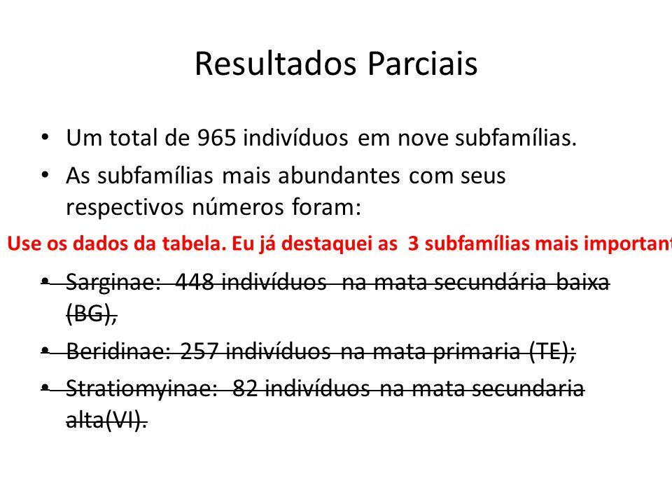Resultados Parciais Um total de 965 indivíduos em nove subfamílias. As subfamílias mais abundantes com seus respectivos números foram: Sarginae: 448 i