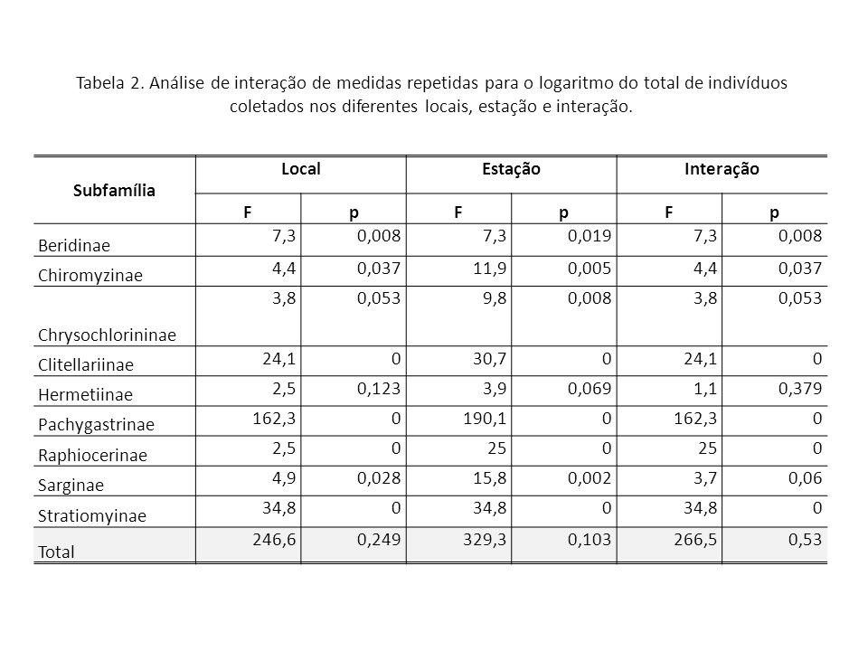Tabela 2. Análise de interação de medidas repetidas para o logaritmo do total de indivíduos coletados nos diferentes locais, estação e interação. Subf