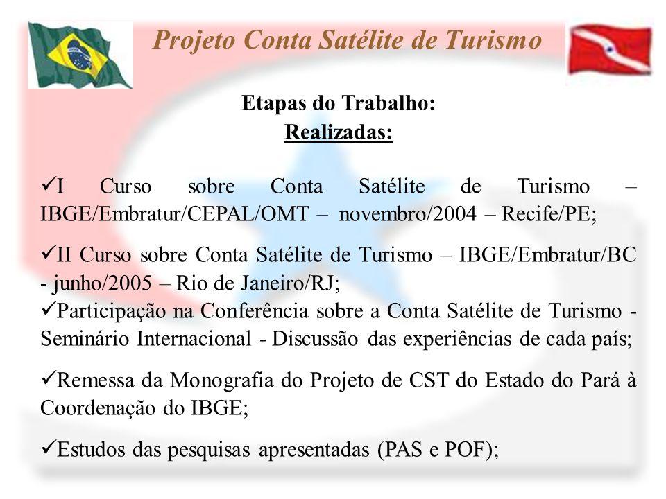 Etapas do Trabalho: Realizadas: I Curso sobre Conta Satélite de Turismo – IBGE/Embratur/CEPAL/OMT – novembro/2004 – Recife/PE; II Curso sobre Conta Sa