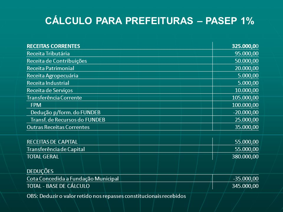 CÁLCULO PARA PREFEITURAS – PASEP 1% RECEITAS CORRENTES325.000,00 Receita Tributária95.000,00 Receita de Contribuições50.000,00 Receita Patrimonial20.0