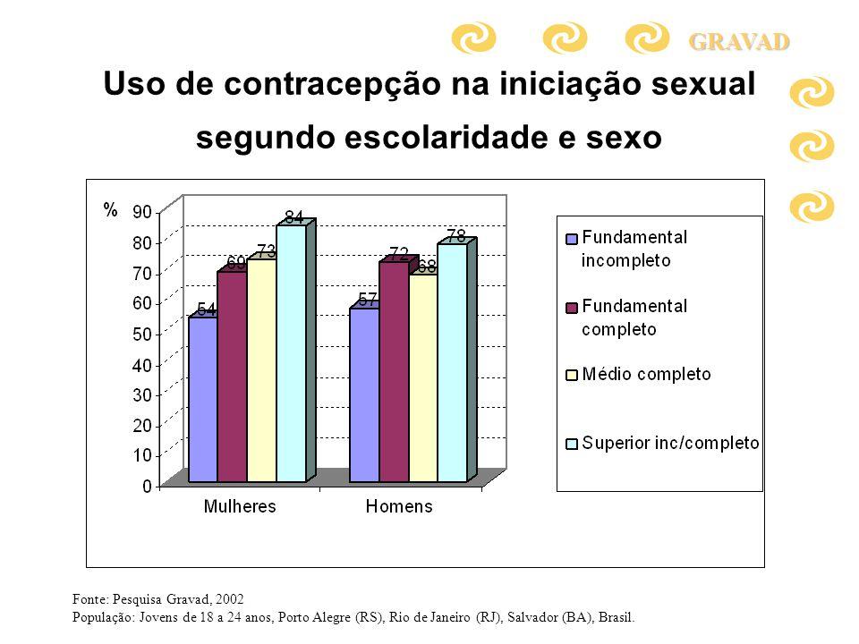 Uso de contracepção na iniciação sexual segundo escolaridade e sexoGRAVAD Fonte: Pesquisa Gravad, 2002 População: Jovens de 18 a 24 anos, Porto Alegre