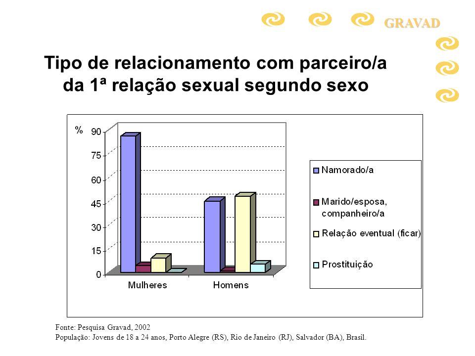 Tipo de relacionamento com parceiro/a da 1ª relação sexual segundo sexoGRAVAD Fonte: Pesquisa Gravad, 2002 População: Jovens de 18 a 24 anos, Porto Al