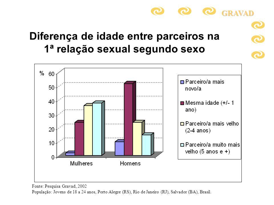 Diferença de idade entre parceiros na 1ª relação sexual segundo sexoGRAVAD Fonte: Pesquisa Gravad, 2002 População: Jovens de 18 a 24 anos, Porto Alegr