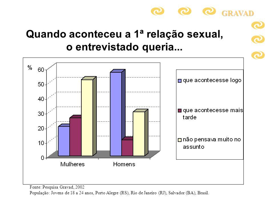 Quando aconteceu a 1ª relação sexual, o entrevistado queria...GRAVAD Fonte: Pesquisa Gravad, 2002 População: Jovens de 18 a 24 anos, Porto Alegre (RS)