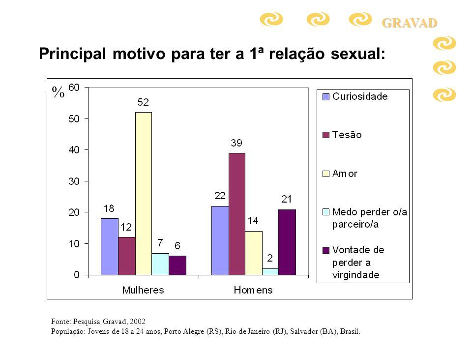 Principal motivo para ter a 1ª relação sexual:GRAVAD Fonte: Pesquisa Gravad, 2002 População: Jovens de 18 a 24 anos, Porto Alegre (RS), Rio de Janeiro