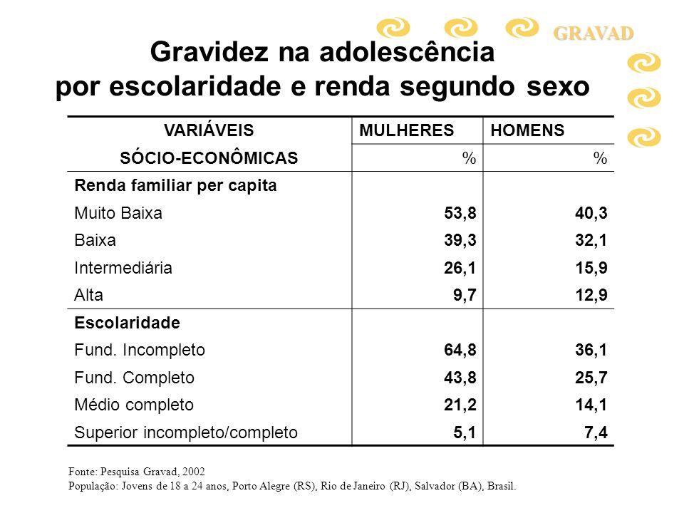 Gravidez na adolescência por escolaridade e renda segundo sexo VARIÁVEISMULHERESHOMENS SÓCIO-ECONÔMICAS% Renda familiar per capita Muito Baixa53,840,3
