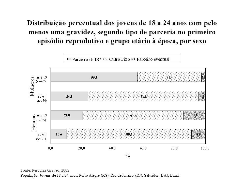 Distribuição percentual dos jovens de 18 a 24 anos com pelo menos uma gravidez, segundo tipo de parceria no primeiro episódio reprodutivo e grupo etár