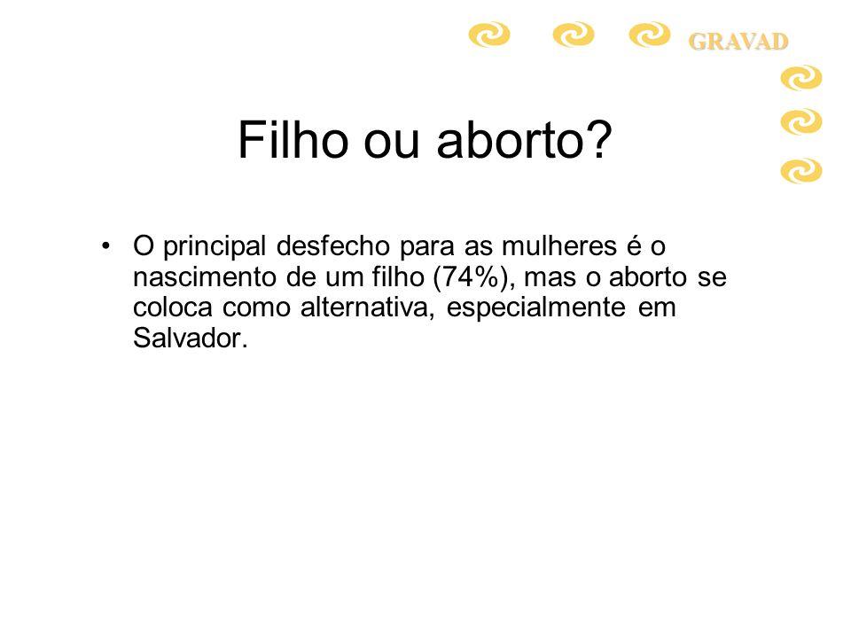 Filho ou aborto? O principal desfecho para as mulheres é o nascimento de um filho (74%), mas o aborto se coloca como alternativa, especialmente em Sal