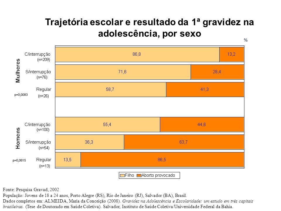 Trajetória escolar e resultado da 1ª gravidez na adolescência, por sexo Fonte: Pesquisa Gravad, 2002 População: Jovens de 18 a 24 anos, Porto Alegre (