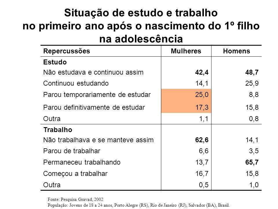 Situação de estudo e trabalho no primeiro ano após o nascimento do 1º filho na adolescência RepercussõesMulheresHomens Estudo Não estudava e continuou