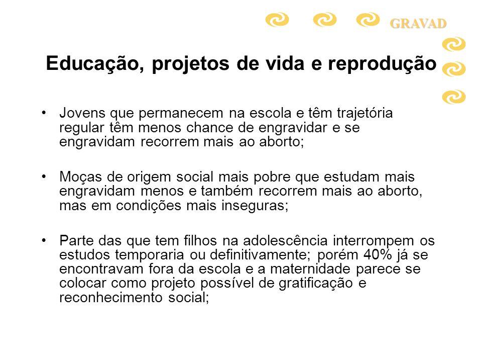 Educação, projetos de vida e reprodução Jovens que permanecem na escola e têm trajetória regular têm menos chance de engravidar e se engravidam recorr