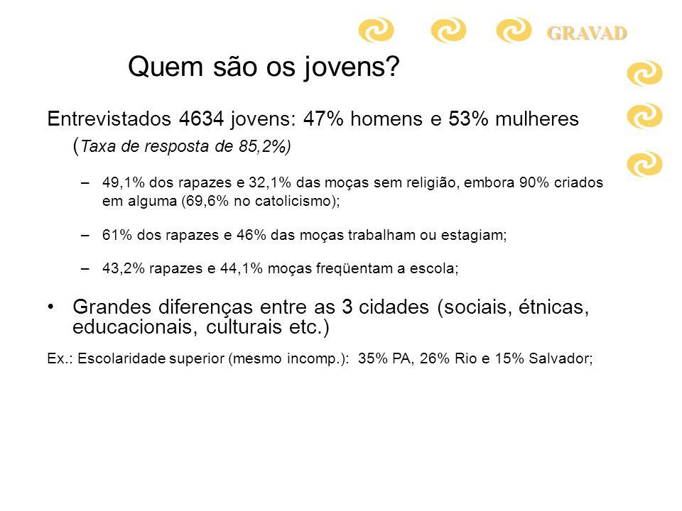 Entrevistados 4634 jovens: 47% homens e 53% mulheres ( Taxa de resposta de 85,2%) –49,1% dos rapazes e 32,1% das moças sem religião, embora 90% criado