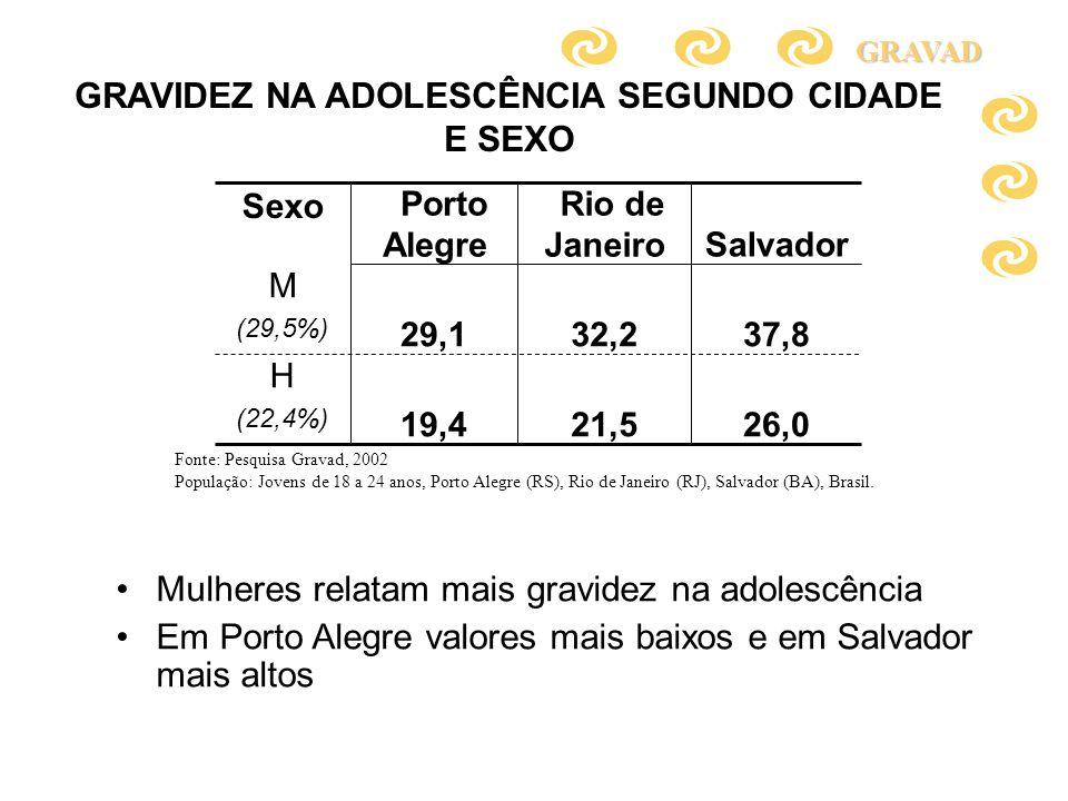 GRAVIDEZ NA ADOLESCÊNCIA SEGUNDO CIDADE E SEXO 26,021,519,4 H (22,4%) 37,832,229,1 M (29,5%) Salvador Rio de Janeiro Porto Alegre Sexo Mulheres relata