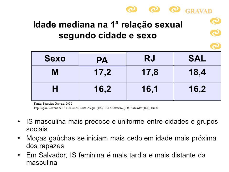 Distribuição percentual dos jovens de 18 a 24 anos com pelo menos uma gravidez, segundo tipo de parceria no primeiro episódio reprodutivo e grupo etário à época, por sexo Fonte: Pesquisa Gravad, 2002 População: Jovens de 18 a 24 anos, Porto Alegre (RS), Rio de Janeiro (RJ), Salvador (BA), Brasil.