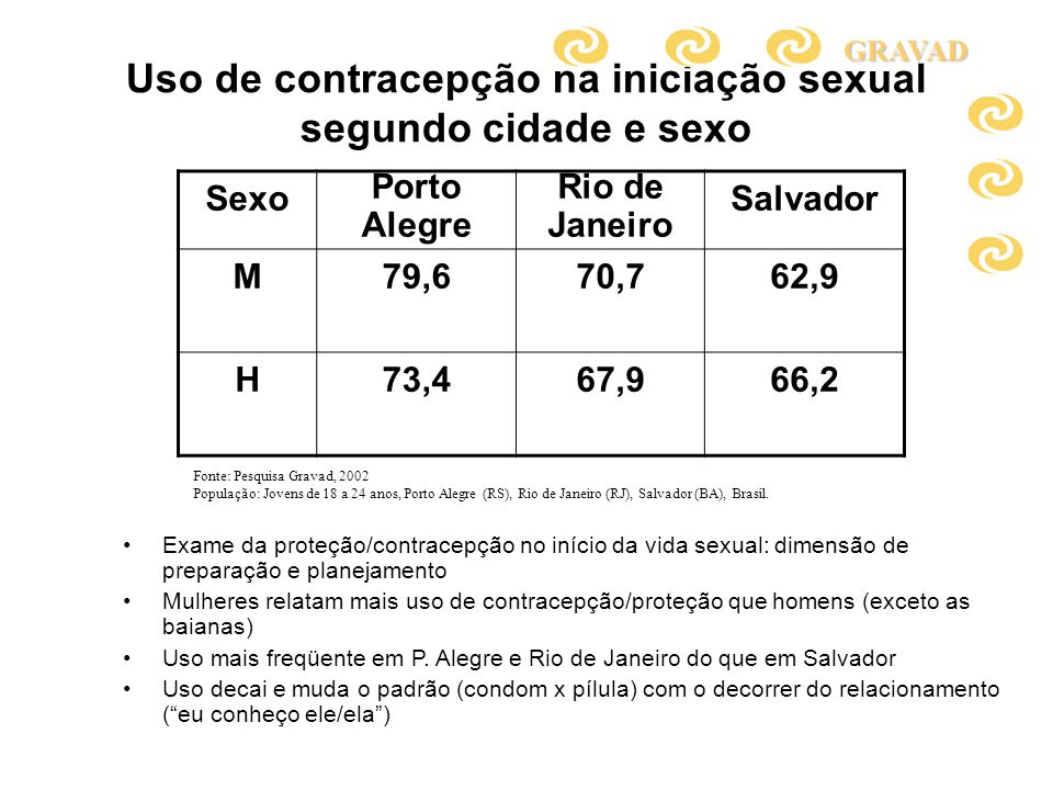 Uso de contracepção na iniciação sexual segundo cidade e sexo Sexo Porto Alegre Rio de Janeiro Salvador M79,670,762,9 H73,467,966,2 Exame da proteção/