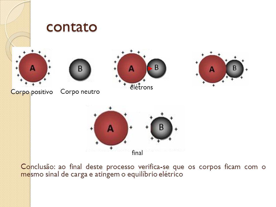 contato Corpo neutro Corpo positivo elétrons final Conclusão: ao final deste processo verifica-se que os corpos ficam com o mesmo sinal de carga e ati