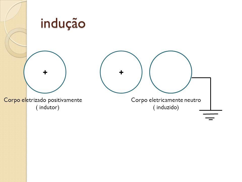 indução Corpo eletrizado positivamente ( indutor) Corpo eletricamente neutro ( induzido)