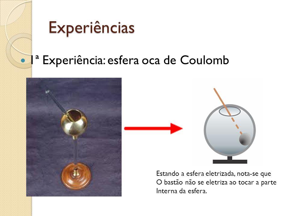 Experiências 1ª Experiência: esfera oca de Coulomb Estando a esfera eletrizada, nota-se que O bastão não se eletriza ao tocar a parte Interna da esfer