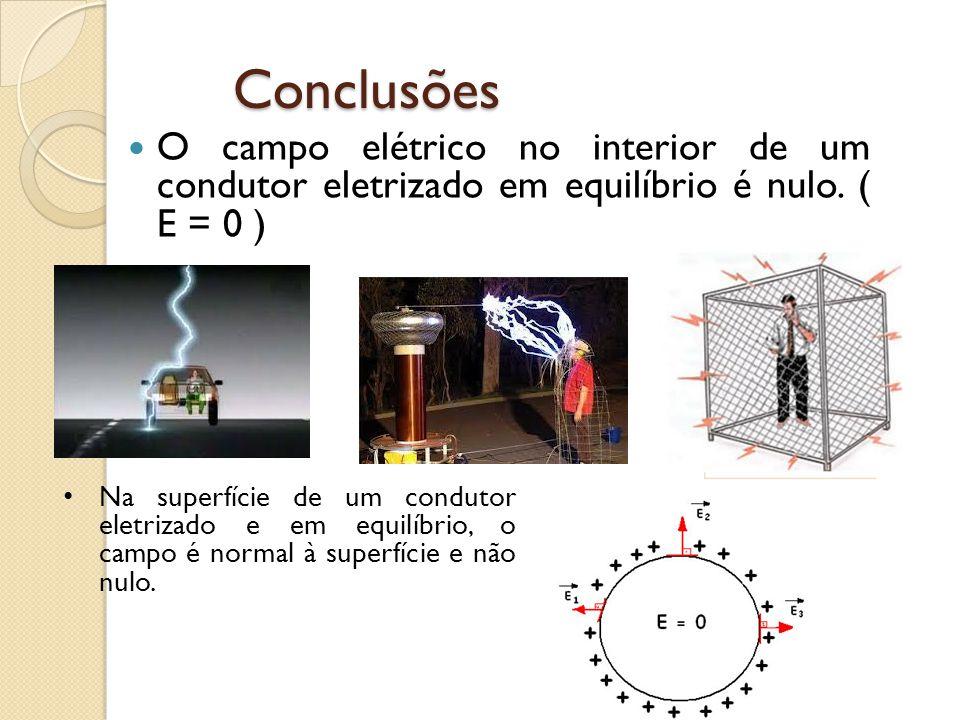 Conclusões O campo elétrico no interior de um condutor eletrizado em equilíbrio é nulo. ( E = 0 ) Na superfície de um condutor eletrizado e em equilíb