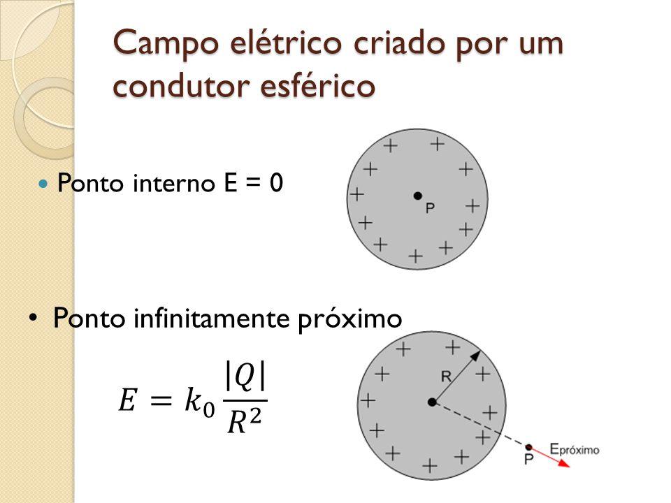 Campo elétrico criado por um condutor esférico Ponto interno E = 0 Ponto infinitamente próximo