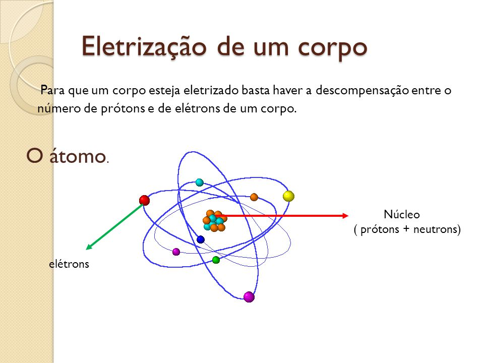Eletrização de um corpo Para que um corpo esteja eletrizado basta haver a descompensação entre o número de prótons e de elétrons de um corpo. O átomo.