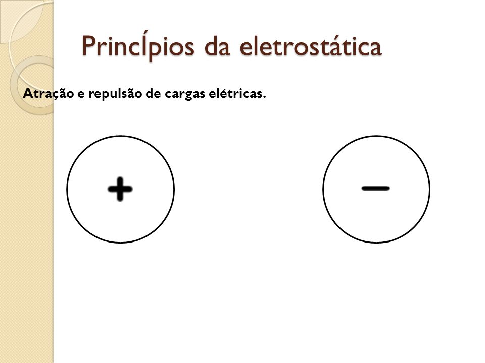 Principios da eletrostática Atração e repulsão de cargas elétricas.