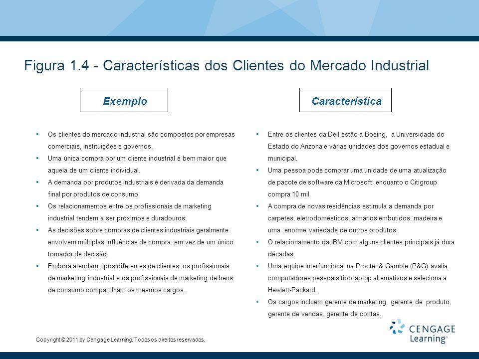 Copyright © 2011 by Cengage Learning. Todos os direitos reservados. Figura 1.4 - Características dos Clientes do Mercado Industrial ExemploCaracteríst