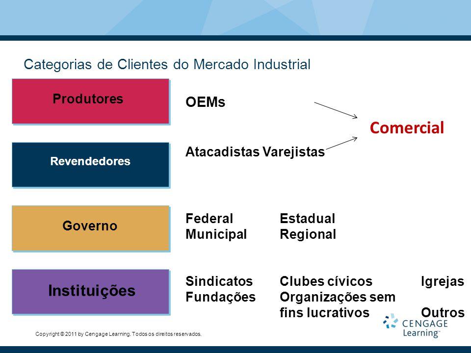 Copyright © 2011 by Cengage Learning. Todos os direitos reservados. Categorias de Clientes do Mercado Industrial Produtores Revendedores Governo Insti