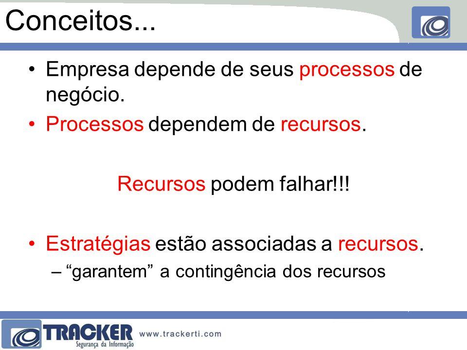 Conceitos...Empresa depende de seus processos de negócio.