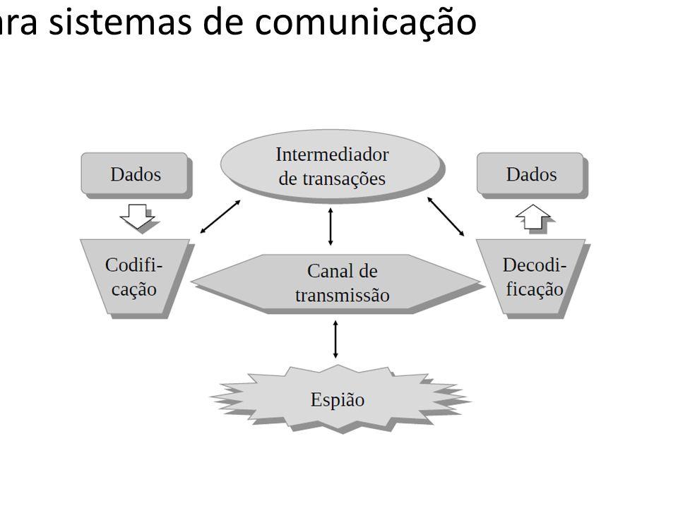 Modelo de segurança para sistemas de comunicação